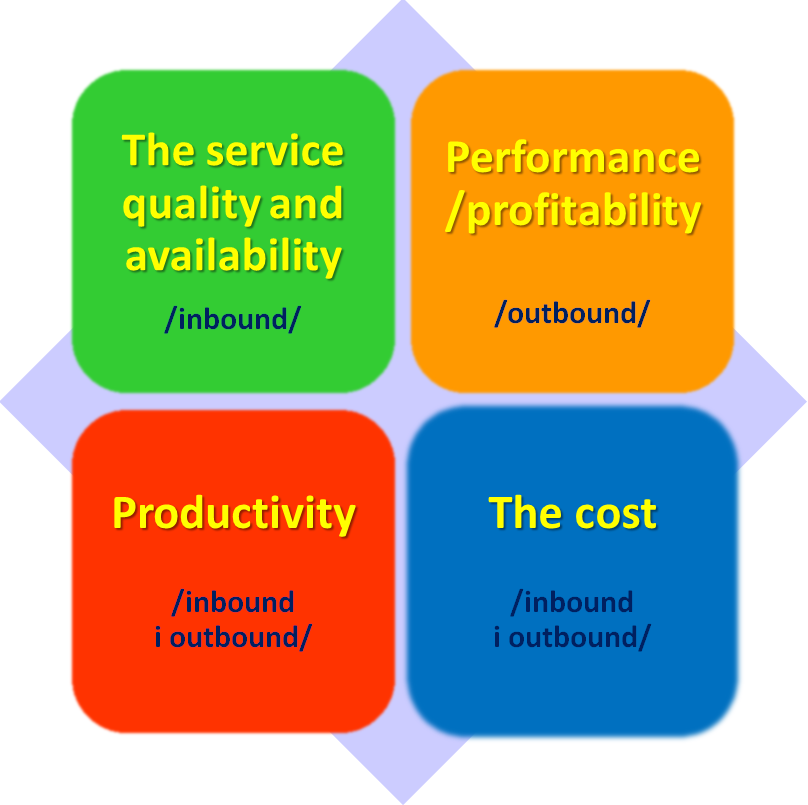 Key Performance Indicators Kpi In The Call Center