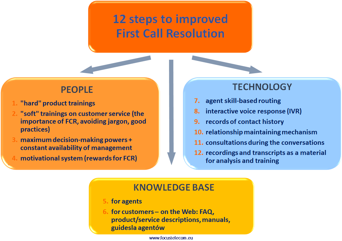 12 steps to improved First Call Resolution - Focus Contact ...